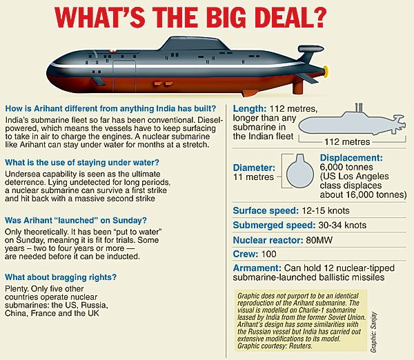 On April 4, India will become only the world's sixth country to operate a  nuclear-powered submarine. The induction of INS Chakra, a Rus...