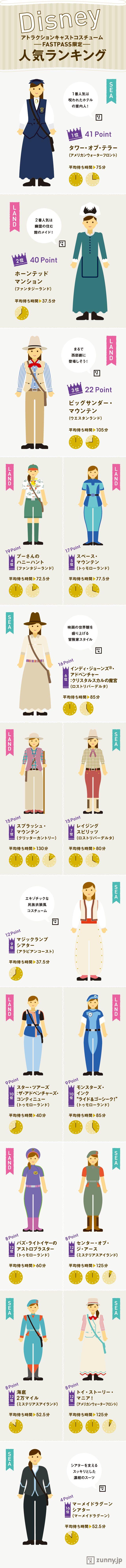 東京ディズニーリゾートで働くキャストのコスチューム。アトラクションやエリアにより、デザインが異なる…