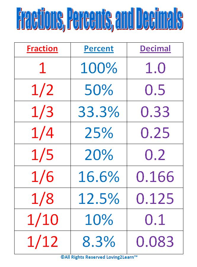 Maths Help Conversion Chart For Fractions Percentages And Decimals Numerator Denominator Owls Math Fractions Math Help