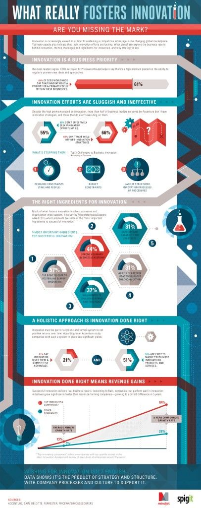 Check out this infographic to learn about what fosters innovation for a successful business.