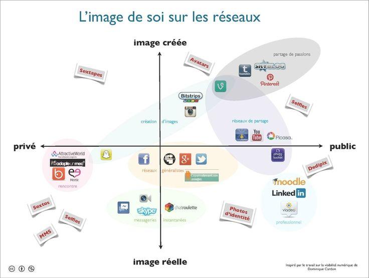 Identité numérique en images.  Le blog de Saamarande 4 février 2014