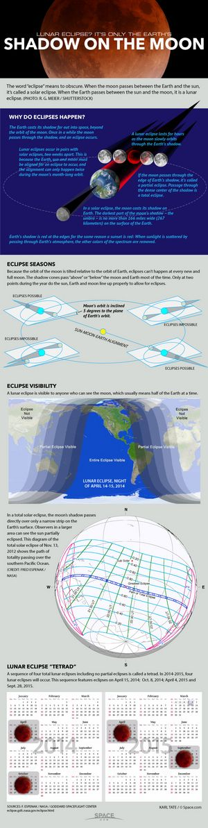 Blood Moon: Diagrams explain how eclipses work. Space.com has a big page of more information about blood moons, lunar tetrads (NASA video), a calendar of the four lunar eclipses 2014-15, and a great downloadable infographic called Shadow on the Moon that sums all this up in graphic form! Most of this will be valid for the next three eclipses as well! Going in Astronomy.