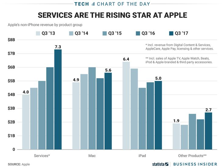 One Chart Shows Apple S Service Business Quietly Rising To The Top