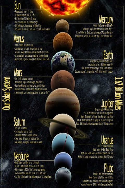 Solar system Eight planets Detailed map Art Silk Poster print home ...