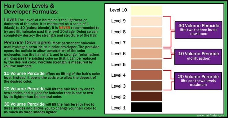 hair color levels graphic This is so useful when it comes to buying your own dye and doing it at home.