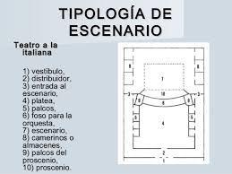 Resultado de imagen para partes del escenario teatral