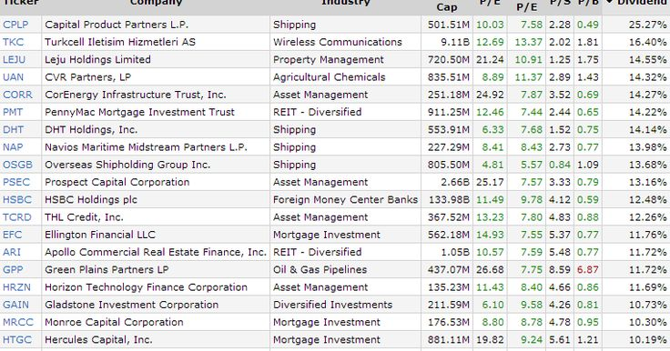 20 Stocks With Over 10% Dividend Yield And Positive Return On Assets - http://long-term-investments.blogspot.com/2016/04/20-stocks-with-over-10-dividend-yield.html - $CPLP $TKC $UAN $LEJU $CORR $PMT $HSBC $ARI