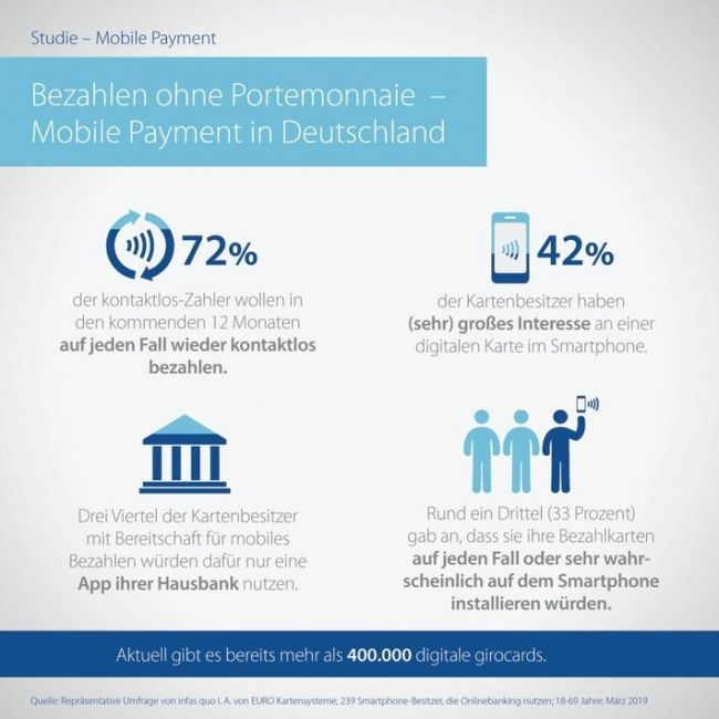 1 Jahr Digitale Girocard Mit Smartphone Bezahlen Bitte Foto Die Vollstandige News Finden Sie In Unserem Kostenfreien Presse Finanzen Bezahlen Post Bank