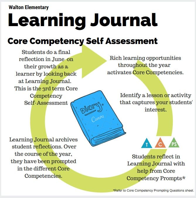 core competencies for costco The core competencies along with literacy and numeracy foundations and essential content and concepts are at the centre of the redesign of curriculum and assessment.