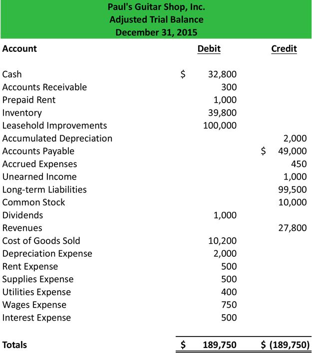 Trial Balance Example Google Search Trial Balance