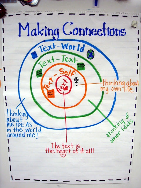 Making Connections targetTeaching Ideas, Grade Brain, Make Connection, Languages Art, Classroom Ideas, Brain Sprinkles, Making Connections, First Grade, Anchors Charts