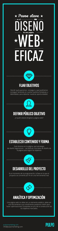 Claves del diseño web eficaz, by Pulpo, Agencia Creativa de Marketing online. #infografia #diseñoweb
