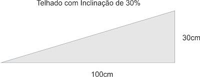PEDREIRÃO - Macetes de construção: Como Calcular a Inclinação de Telhado, Passo a Passo!