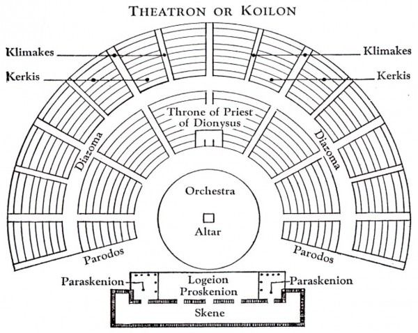 Diagram Of Greek Theater Sahne Tasarimi Antik Yunan Tiyatrolar
