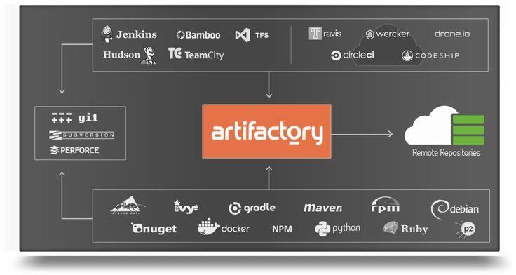 Artifactory - world's most advanced repository manager for Maven, Gradle, NuGet, Debian, npm, Docker, Python & RubyGems