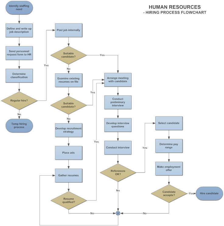 Example image flowchart example hiring process tech for Flowchart for building a house