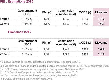 PIB estimations 2015 et prévisions 2016