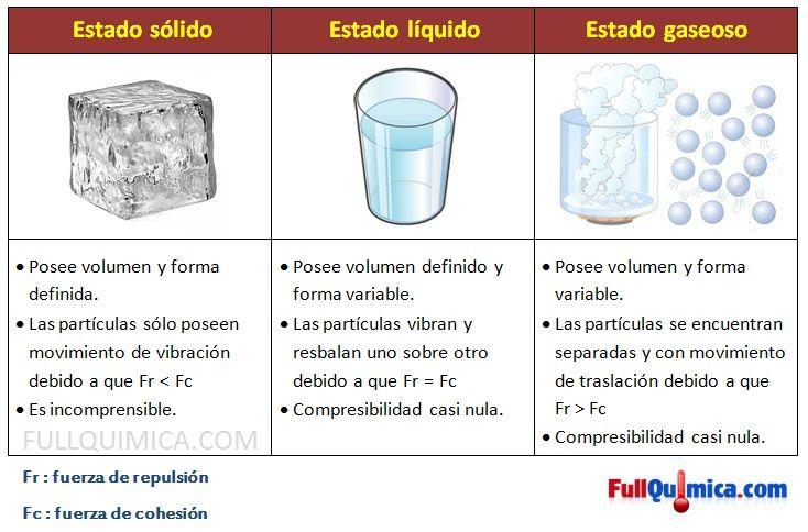 Estados Fisicos de la Materia | Quimica | Quimica Inorganica