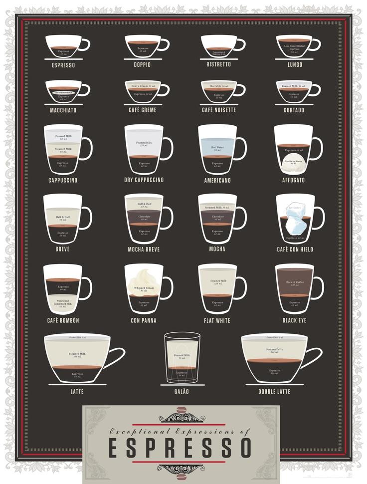 Working on my espresso maker skills