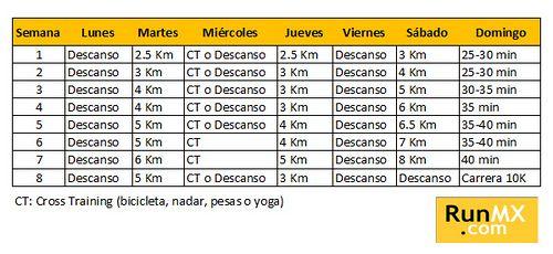Plan de entrenamiento para una carrera 10K - RunMX Lo mejor del Running