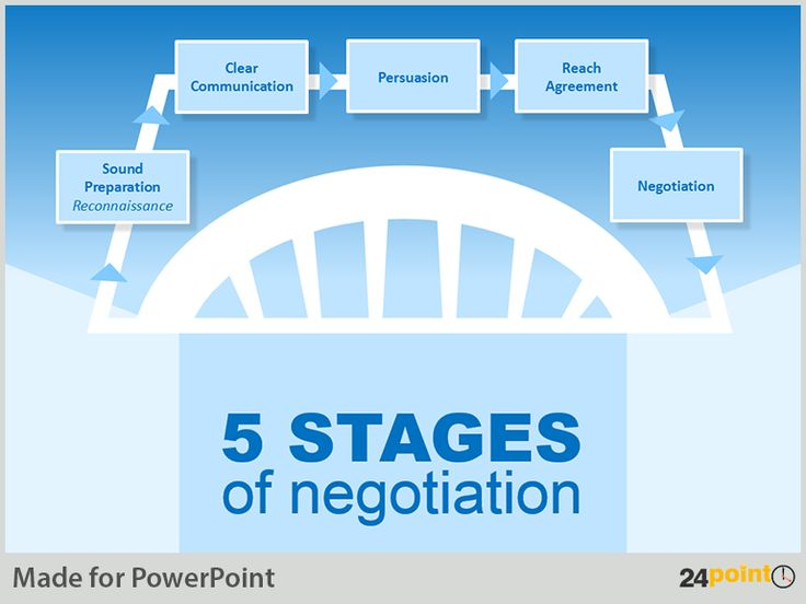 stages and phases of negotiation essay Sequences, and phases 143 processes in negotiation, including communication, power, and influence and effects of the negotiation context, such as teams.