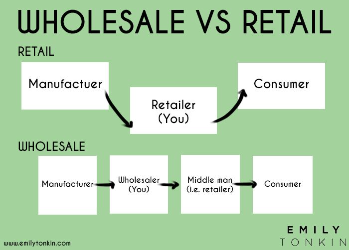Direct Sale Retail Vs Wholesale Business Models Whats Best For
