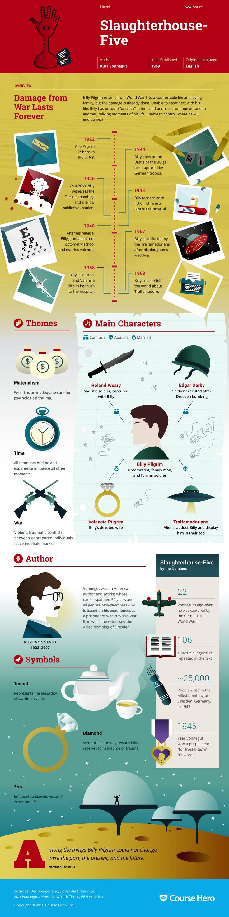 Slaughterhouse Five Infographic | Course Hero