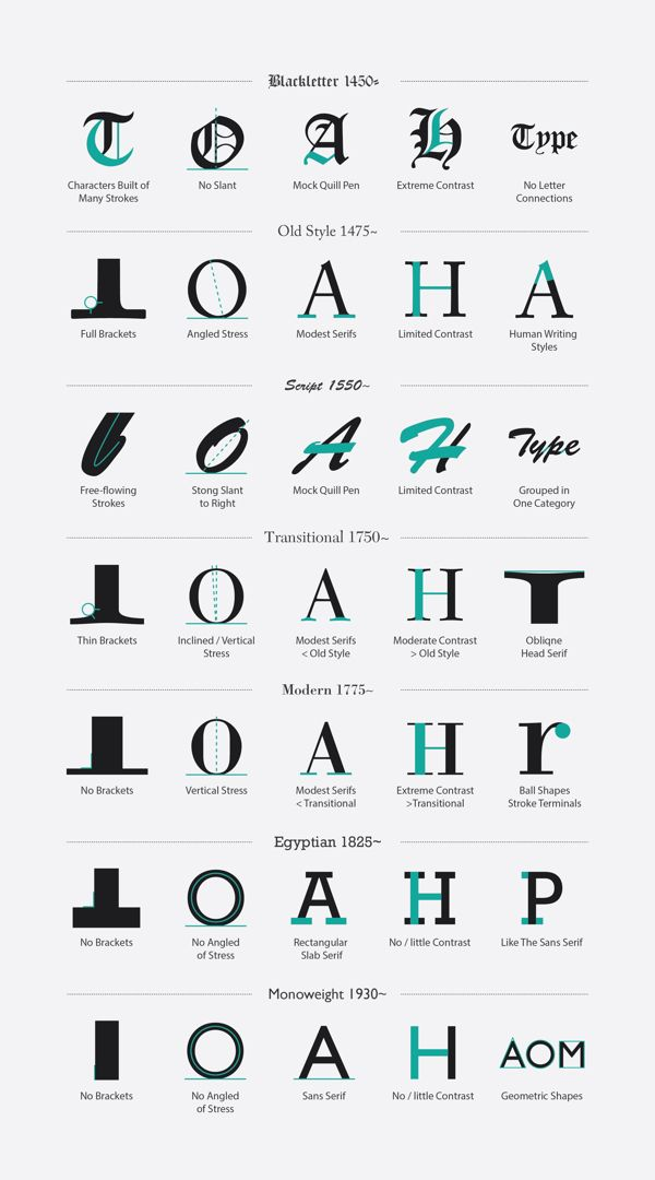 TYPE Classification by Matthew Chan, via Behance  This will definitely be helpful when it comes to identifying fonts!