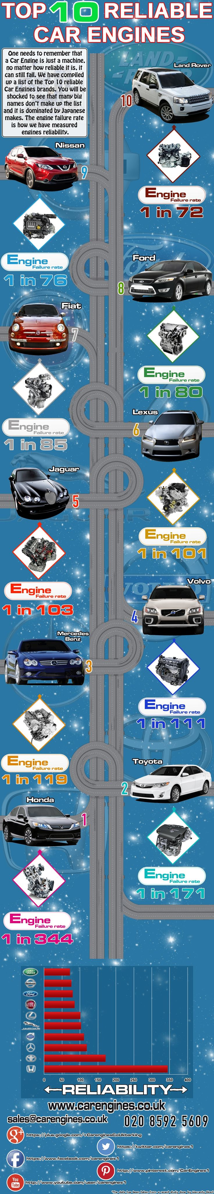 Reliability is a huge factor in any car buyers decision. Owners don't want them to fail but as these are just machines they are bound to fail at some point of time. Nonetheless, there are still some car makers out there who are at the peak when it comes to reliability. We have compiled a list of top 10 Reliable car engines. Don't be surprised.