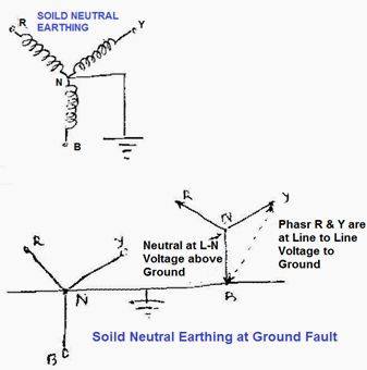 Solidly Neutral Grounded Systems