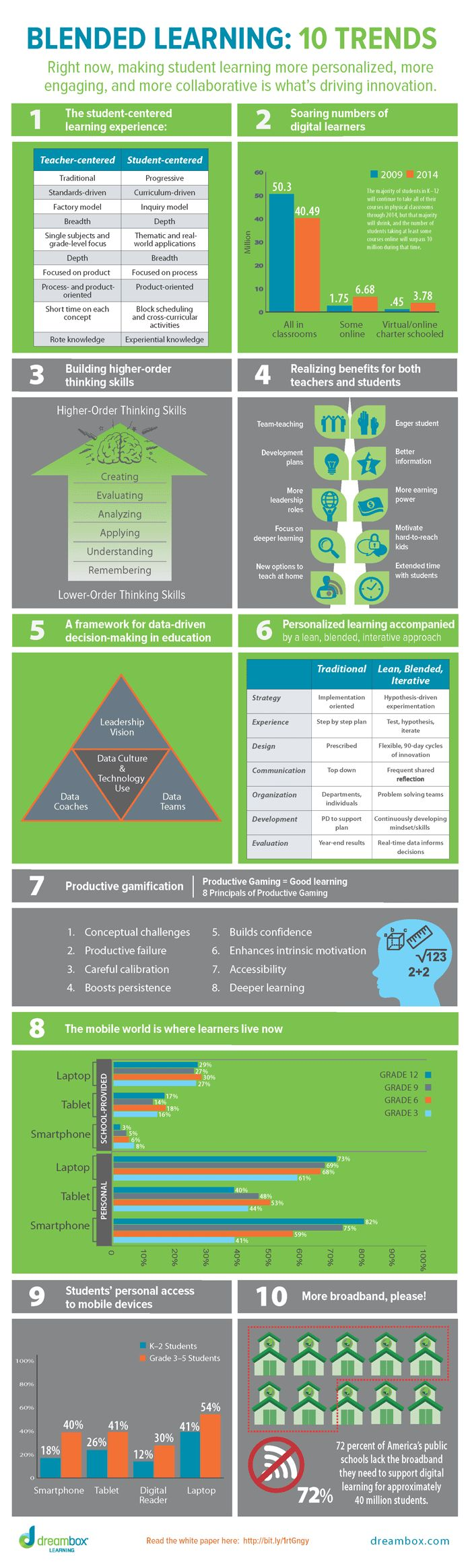 e-learning, conocimiento en red: Blended Learning: 10 Trends [infografía] [infographic]
