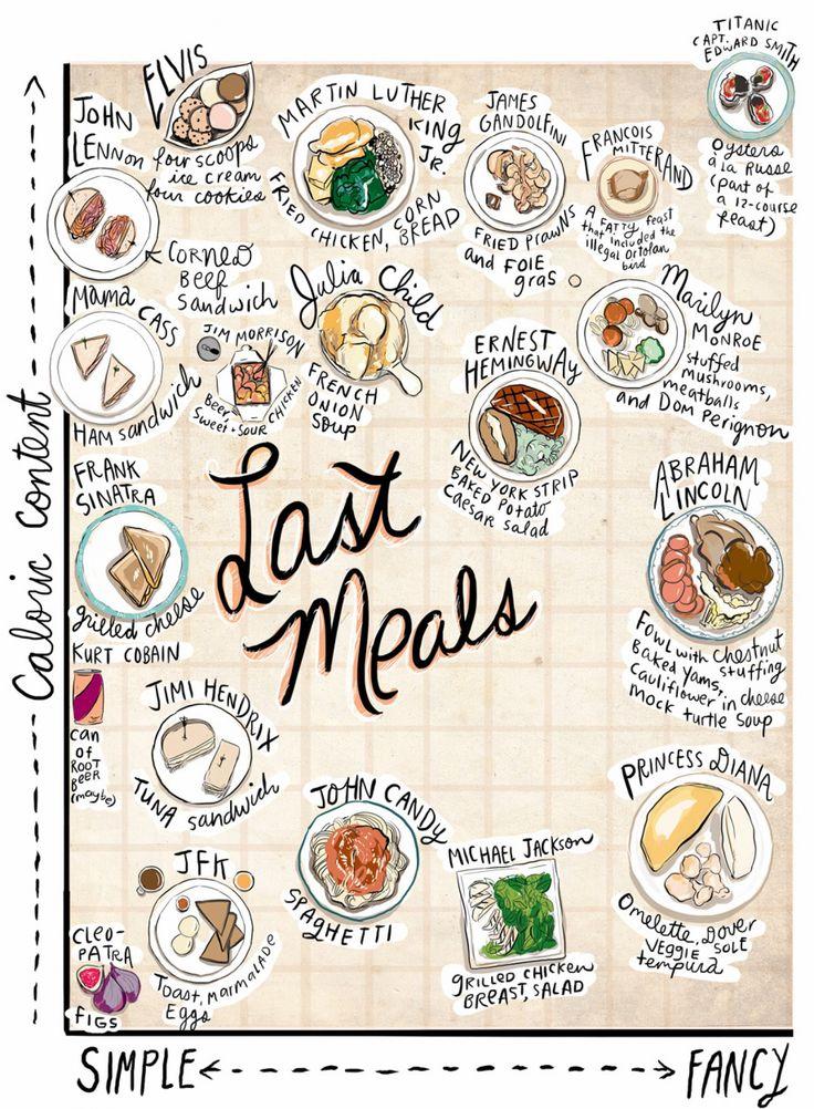 Last Meals Infographic //