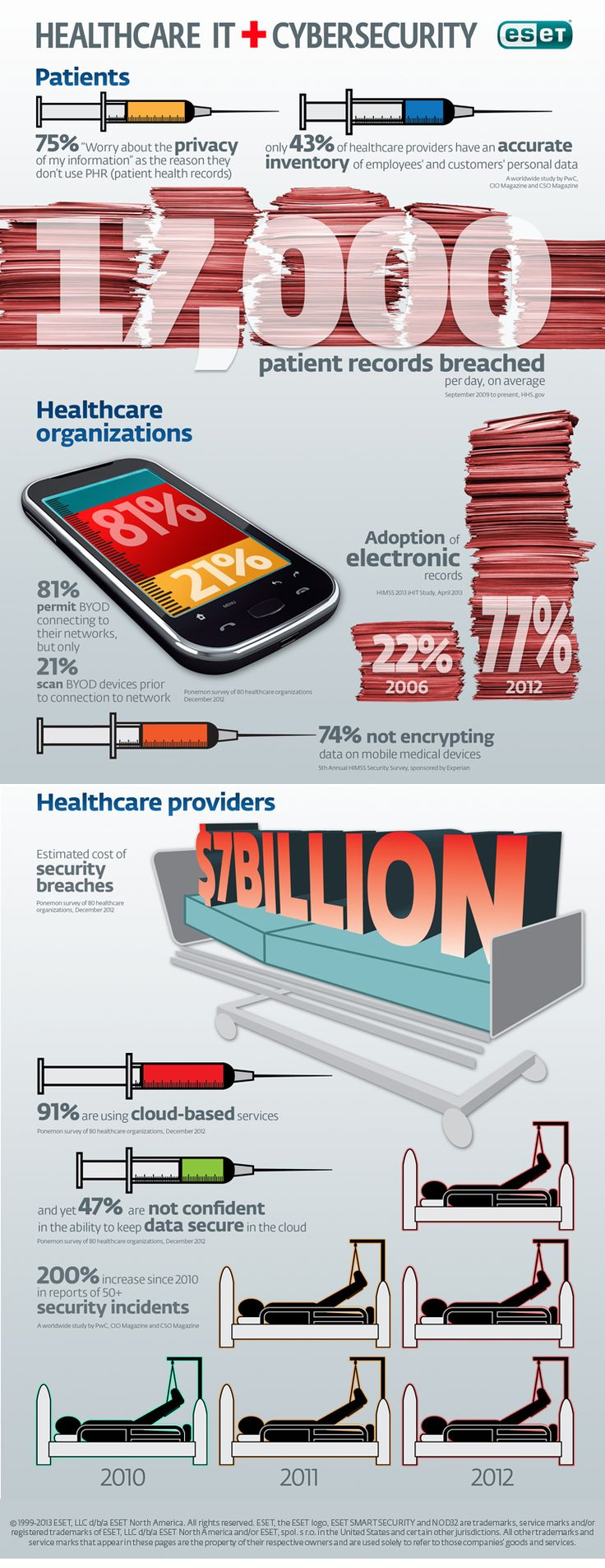 Infographic: Healthcare IT Cybersecurity | New Visions Healthcare Blog - #infographic #cybersecurity #healthcare #healthinsurance - www.healthcoverageally.com