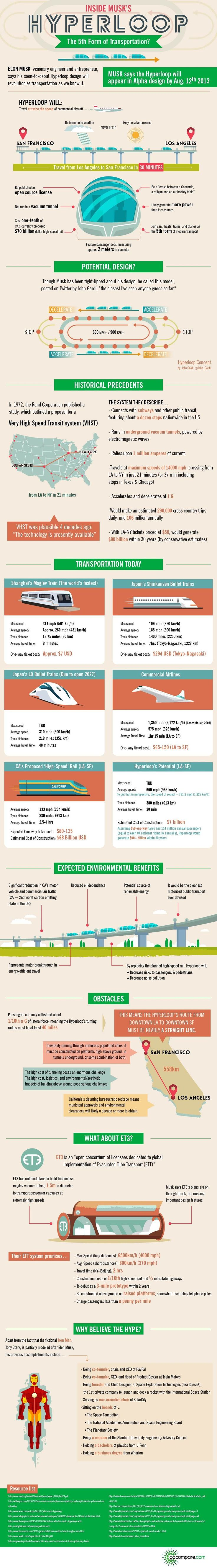 A new infographic illustrates the rumored details about Elon Musk's Hyperloop high-speed transportation system.