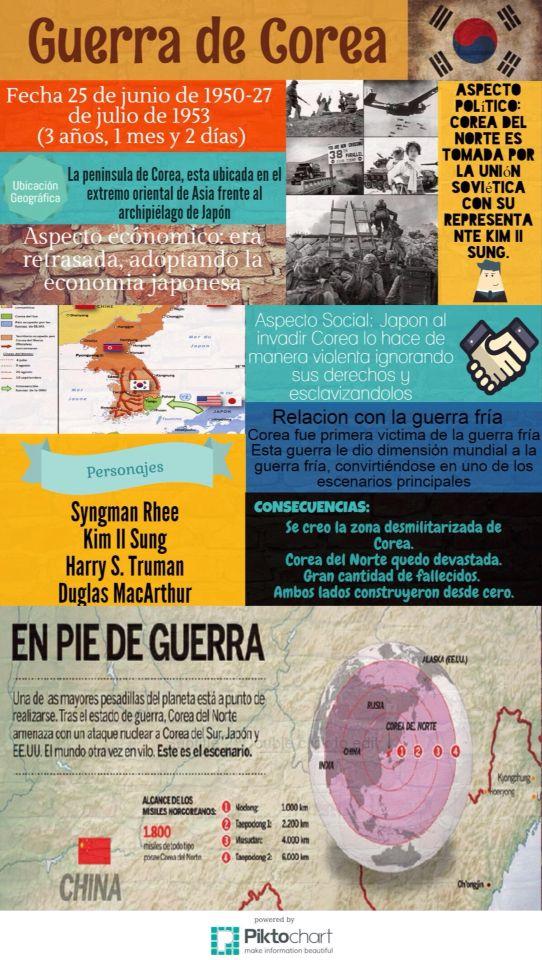 "ITESM Campus Hidalgo. Infografia ""Guerra de Corea"" Elaborado por: Karime Rangel Alquicirez-A01273745, Tania Alejandra Juárez Santiago-A01373853, Luis Guillermo Acevedo Valencia-A01273808."