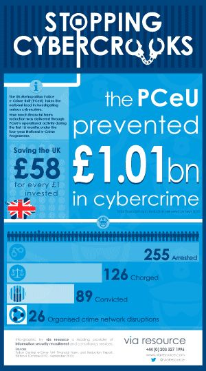 PCEU STOPPING CYBER-CROOKS + INFOGRAPHIC The UK Metropolitan Police Central e-Crime Unit (PCeU) has prevented £1.01 billion in cyber crime, according to a recent report.