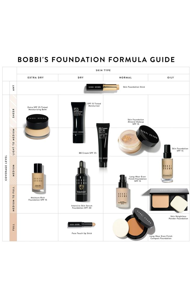 Bobbi Brown Long-Wear Even Finish SPF 15 Foundation | Nordstrom