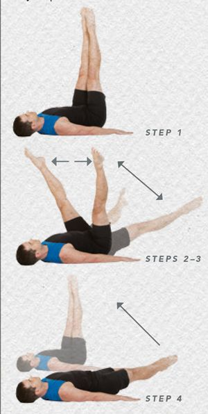 Introduction to the Roll-Over: the Double Leg Circle ~ increases hip mobility under dynamic core control. 1. Lift your legs to 90 degrees. 2. Open your legs to mat width, just a little wider than hip distance. 3. Lower your legs as much as possible while maintaining core control, keeping your back flat, not arched.  4. Bring your legs back together and up to 90 degrees. Do 3 reps, then reverse the direction and repeat.