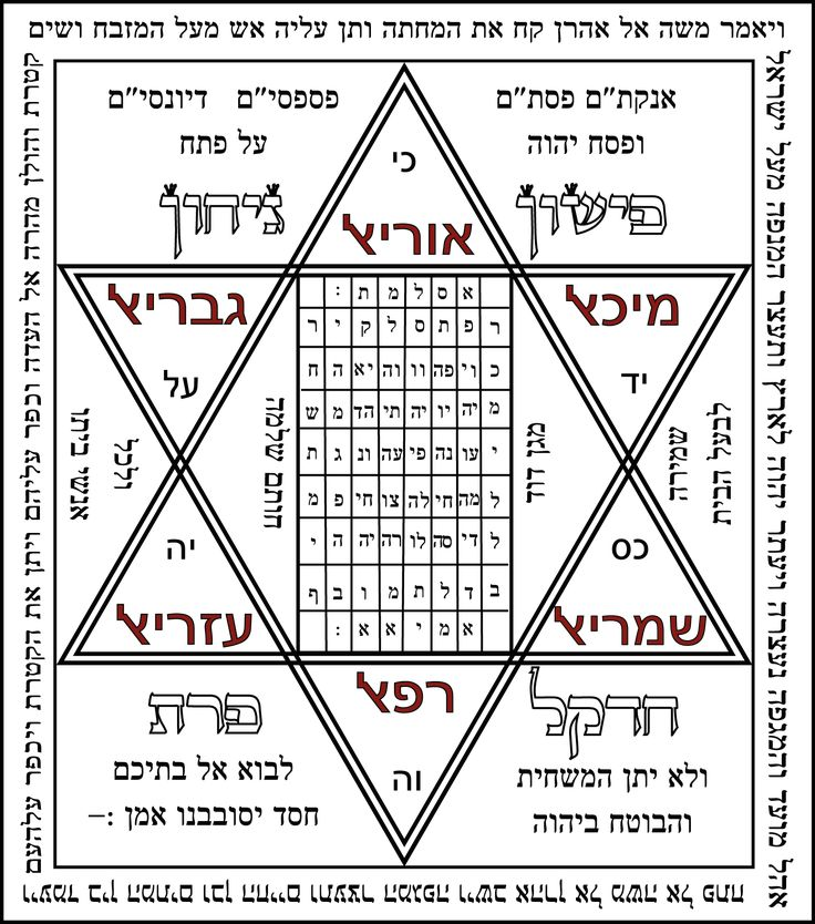 527 best kabalah images on pinterest spirituality angels and shiviti malvernweather Gallery