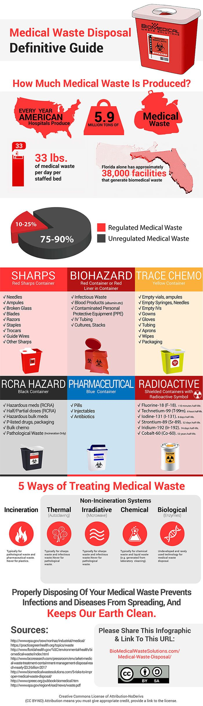 The definitive guide to medical waste disposal: Definition, regulations, methods, containers, risks, categories, etc. Free download and infographic.