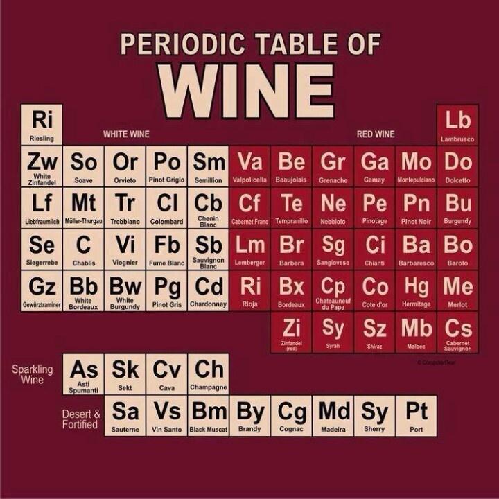 85 best periodic tables images on pinterest periodic table tabla peridica del vino periodic table of wine urtaz Choice Image