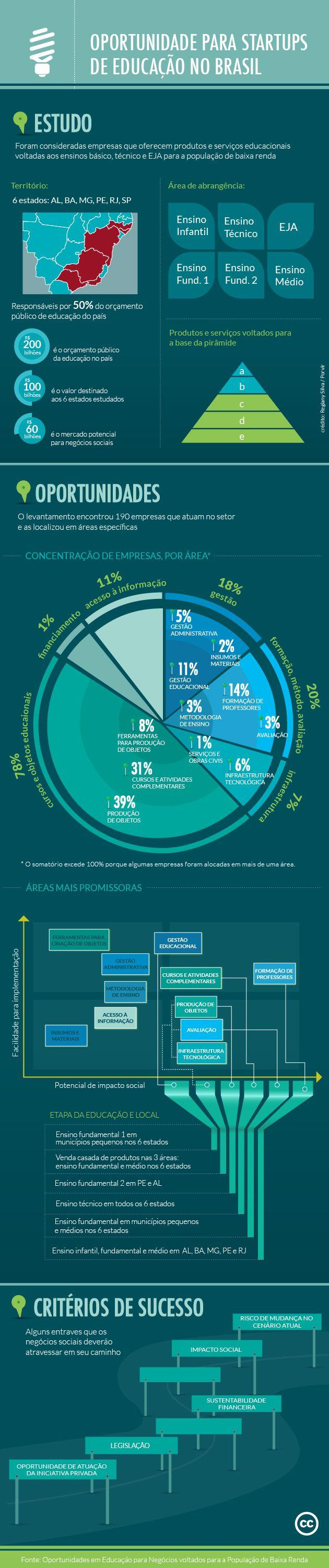 Infográfico Oportunidades para Negócios Sociais em Educação