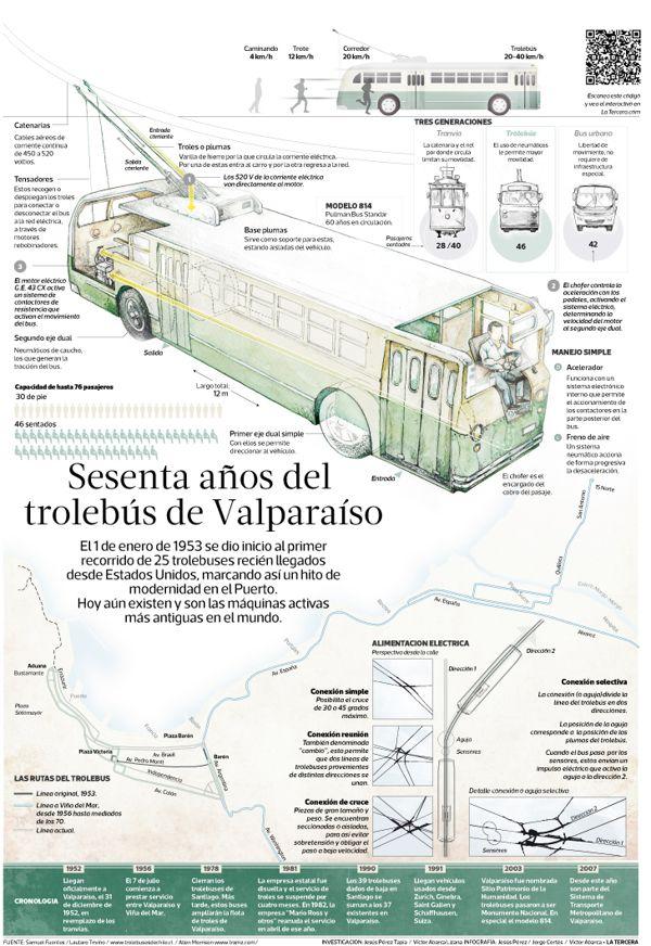 SESENTA AÑOS DEL TROLEBUS DE VALPARAÍSO by Victor Abarca Lizana, via Behance