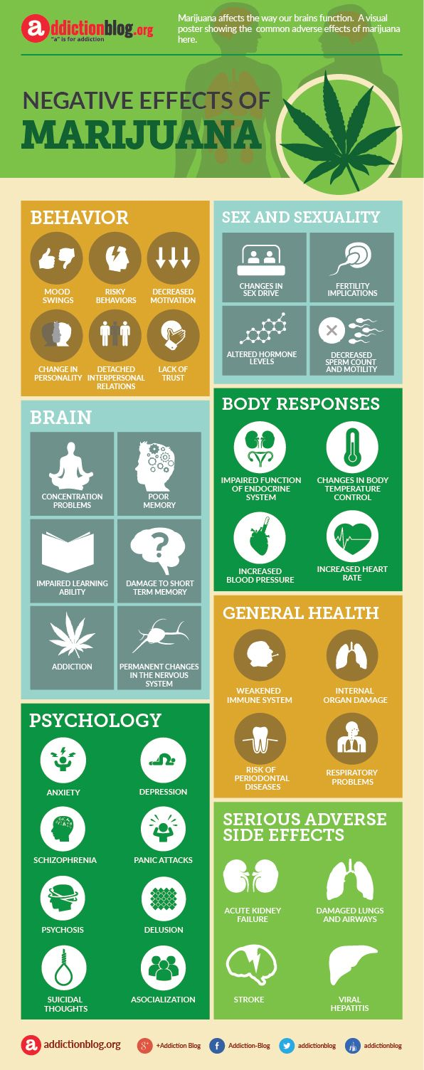 "Negative, adverse effects of marijuana (INFOGRAPHIC) |  ""a"" is for addiction Addiction Blog"