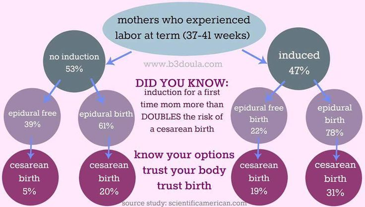 Know your options Trust your body Trust Birth  -Birthways, Inc.
