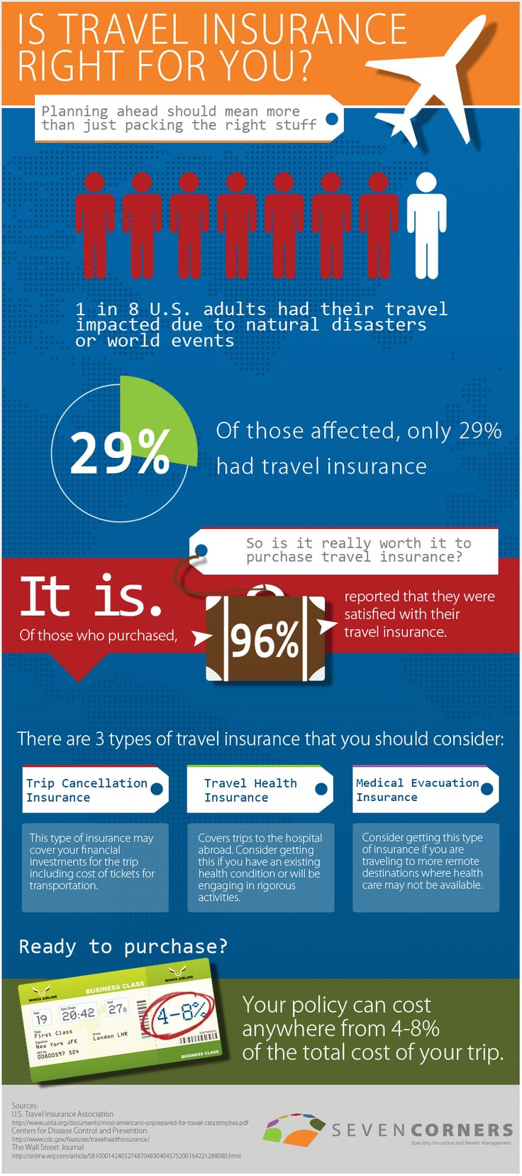 Travelers Insurance Quote Amazing 14 Best Insurance Infographics Images On Pinterest  Info Graphics . Inspiration