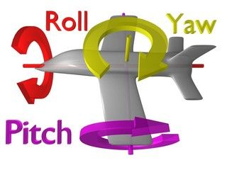 Roll (x), pitch (y) and yaw (z), the 3 axes of rotational movement