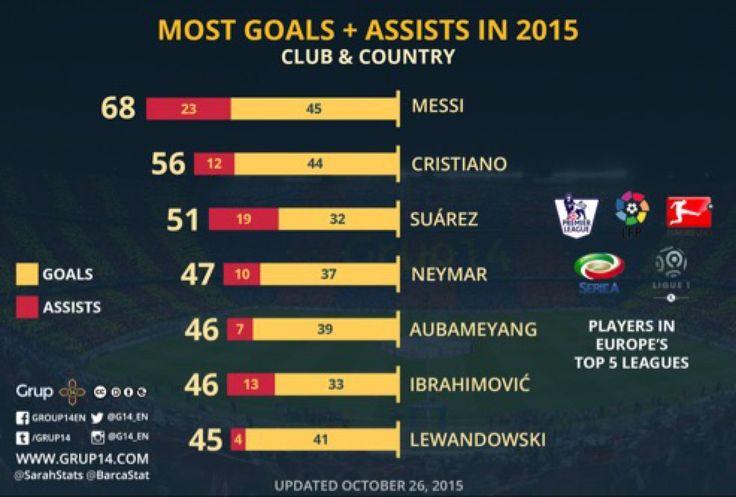 #Messi lesionado sigue siendo el Mejor Futbolista de 2015...