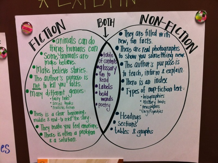 What Is the Difference Between a Nonfiction Narrative & Informational Text?
