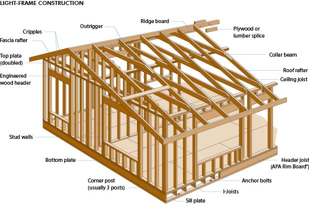 Wood Glossary And Images Very Useful Building Design